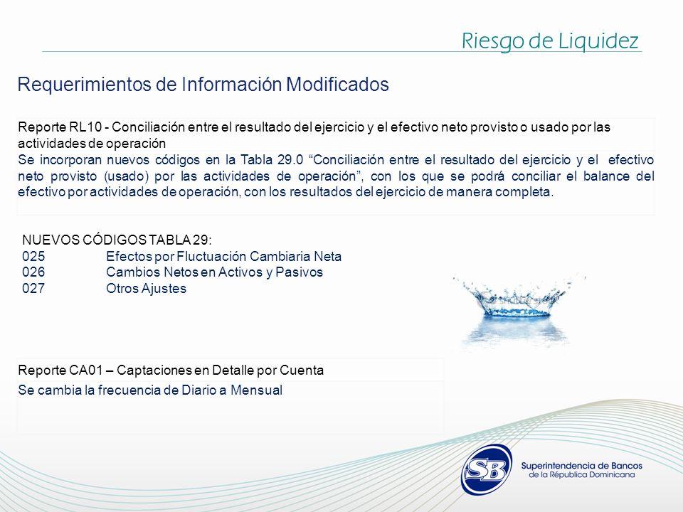 Riesgo de Liquidez Requerimientos de Información Modificados