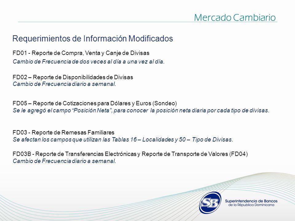 Mercado Cambiario Requerimientos de Información Modificados