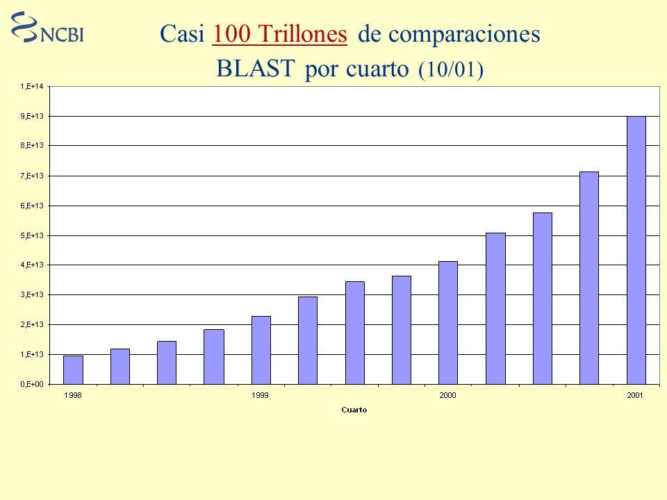 Casi 100 Trillones de comparaciones BLAST por cuarto (10/01)