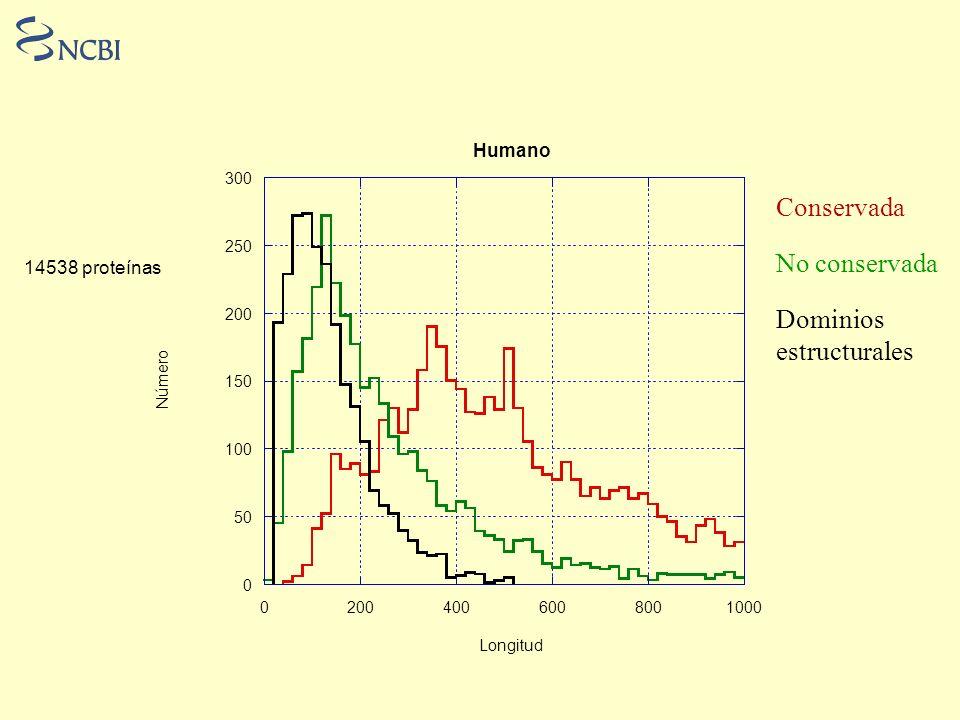 Conservada No conservada Dominios estructurales Humano 14538 proteínas