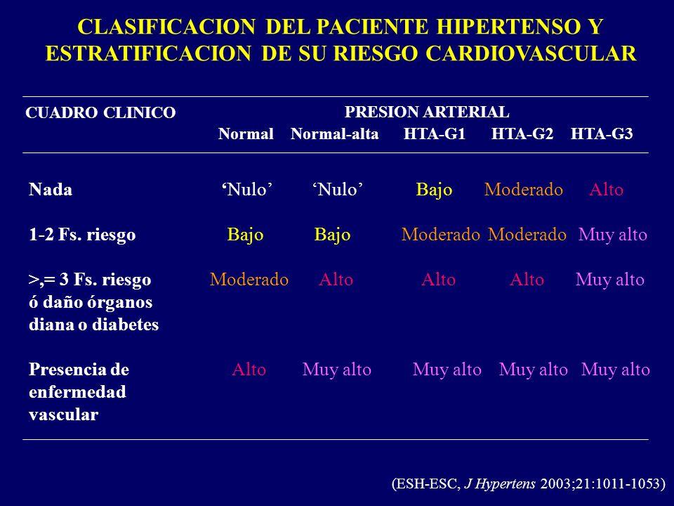 CLASIFICACION DEL PACIENTE HIPERTENSO Y