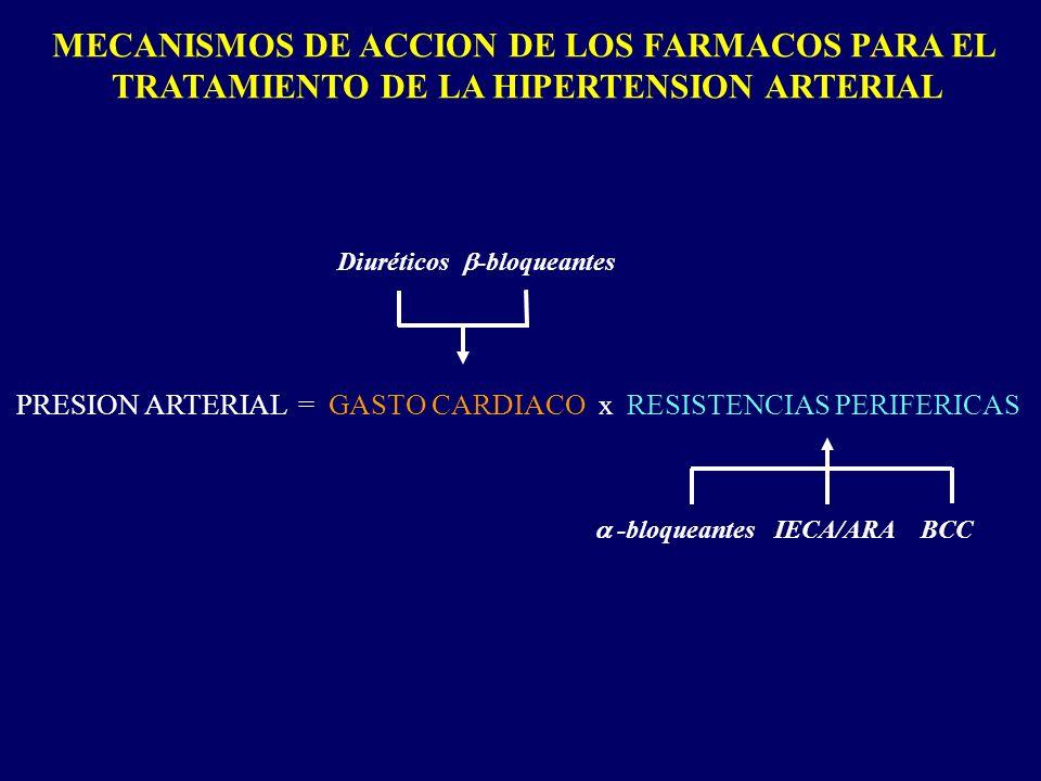 MECANISMOS DE ACCION DE LOS FARMACOS PARA EL