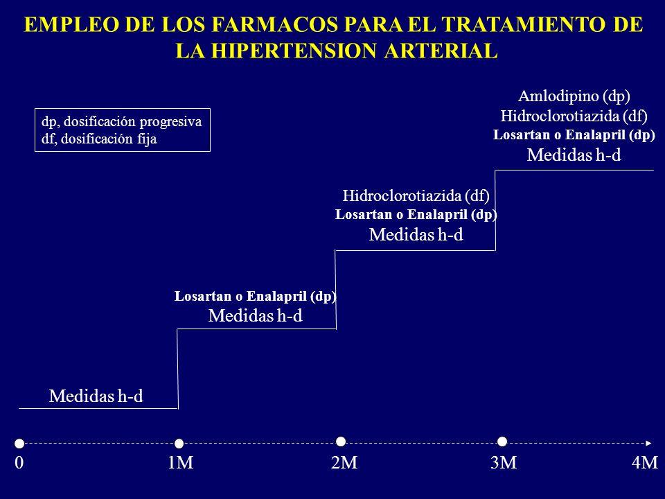 EMPLEO DE LOS FARMACOS PARA EL TRATAMIENTO DE LA HIPERTENSION ARTERIAL