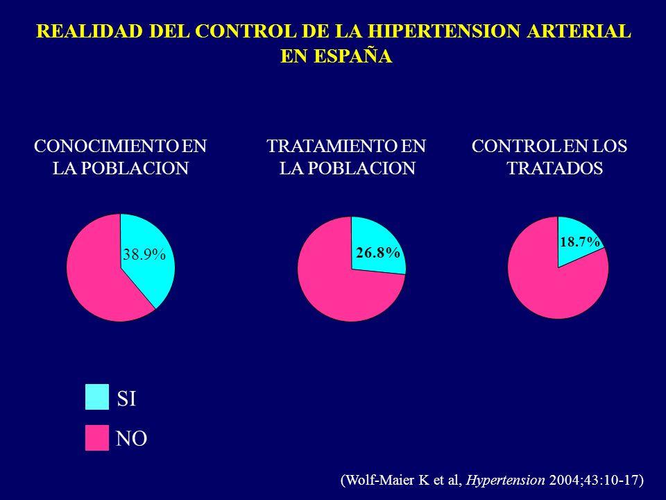 REALIDAD DEL CONTROL DE LA HIPERTENSION ARTERIAL