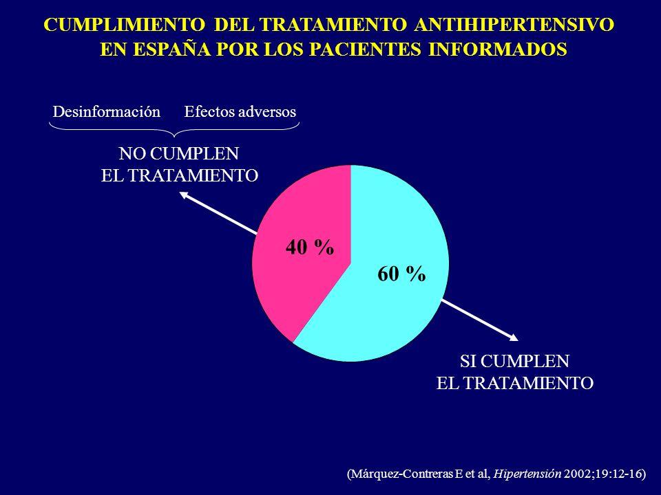 40 % 60 % CUMPLIMIENTO DEL TRATAMIENTO ANTIHIPERTENSIVO