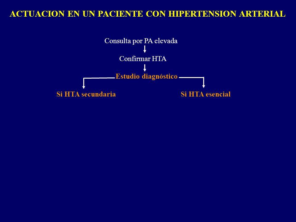 ACTUACION EN UN PACIENTE CON HIPERTENSION ARTERIAL