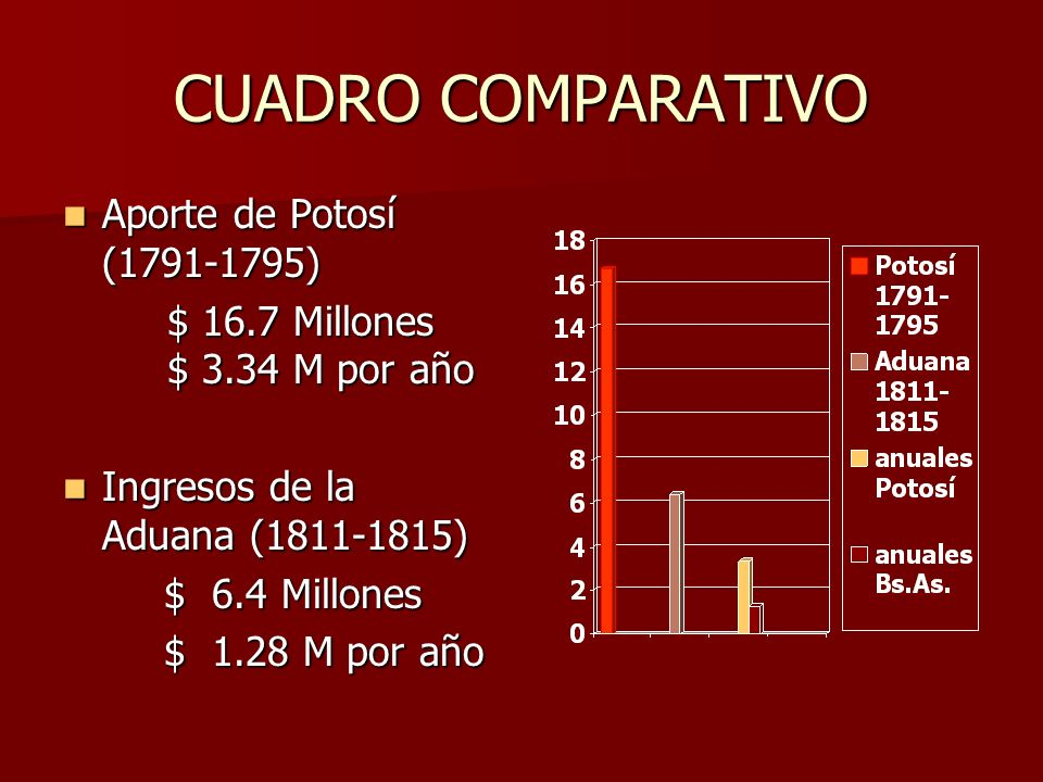 CUADRO COMPARATIVO Aporte de Potosí (1791-1795)