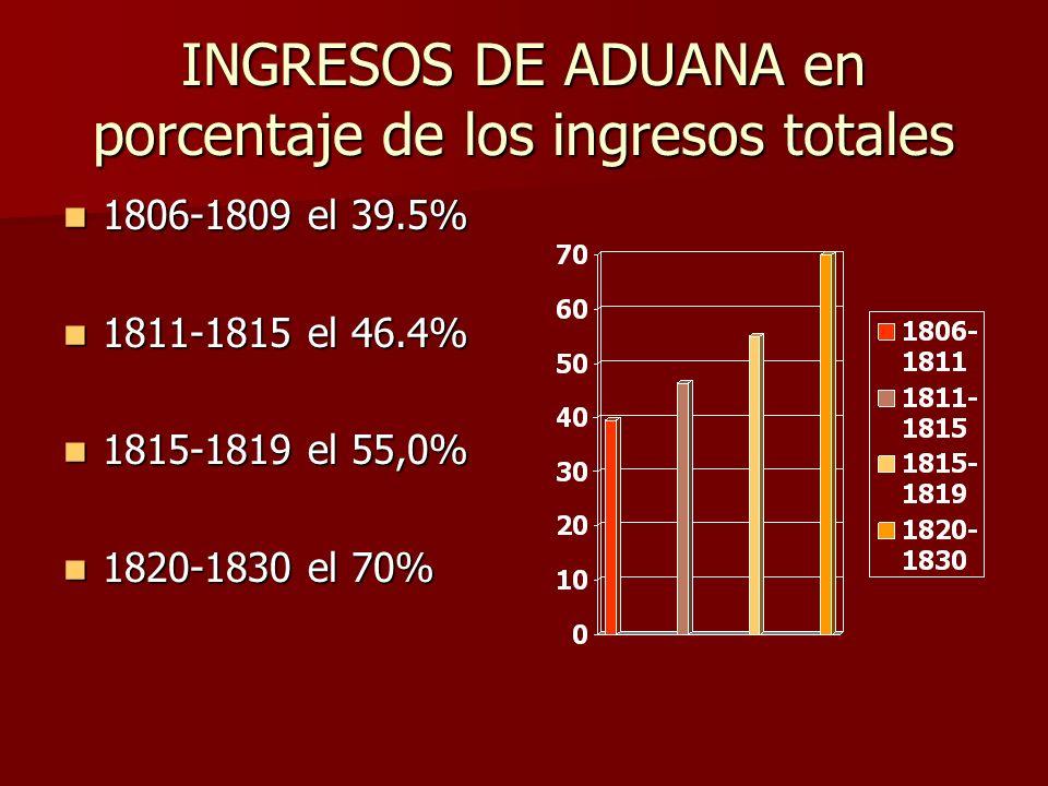 INGRESOS DE ADUANA en porcentaje de los ingresos totales