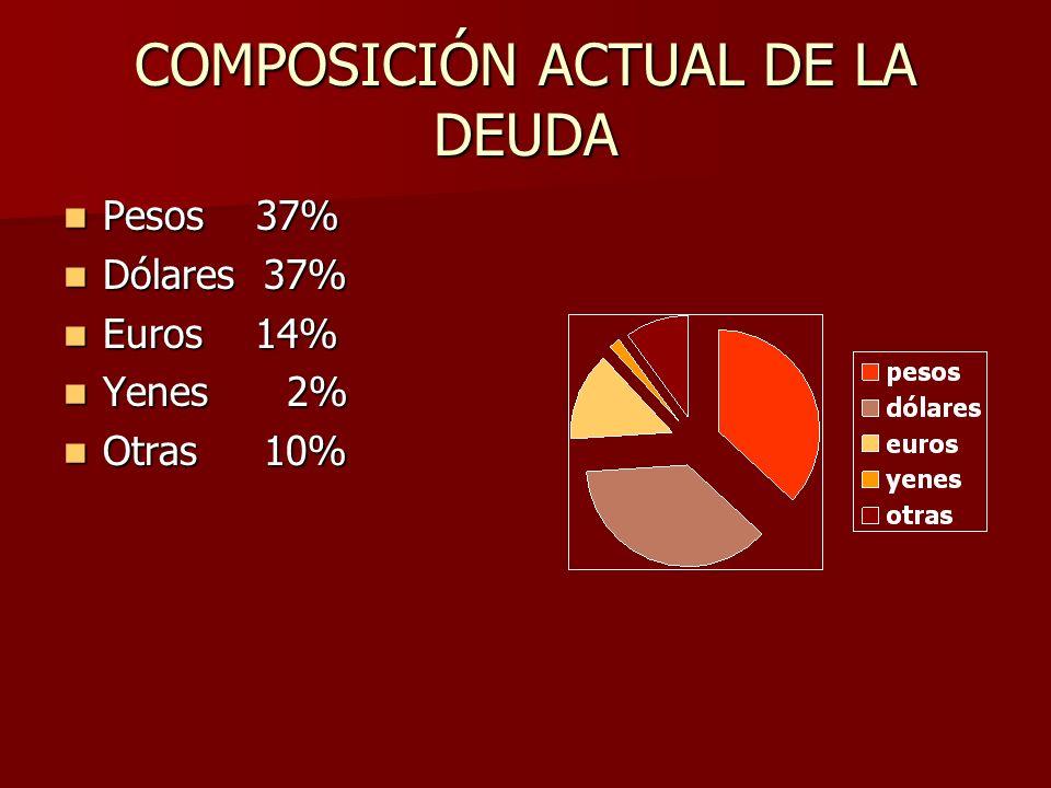 COMPOSICIÓN ACTUAL DE LA DEUDA