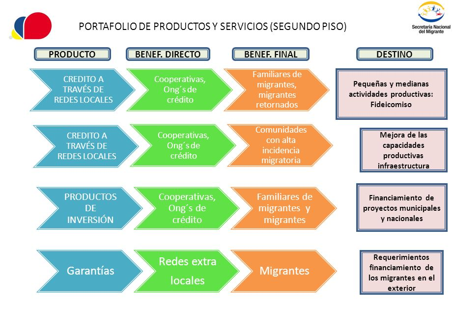 PORTAFOLIO DE PRODUCTOS Y SERVICIOS (SEGUNDO PISO)