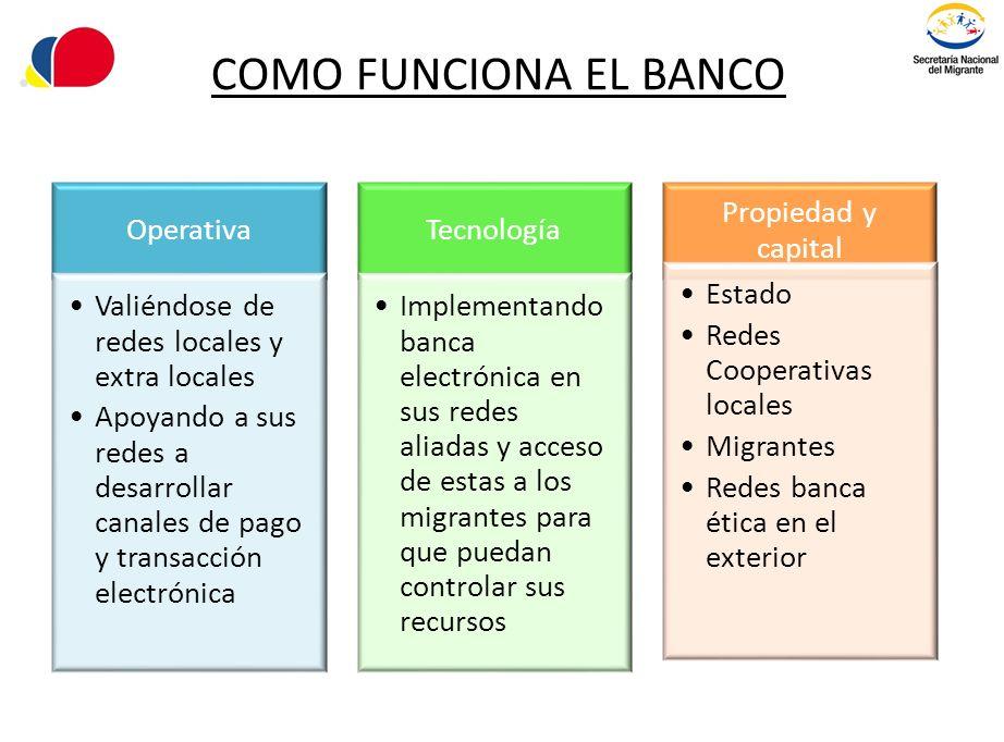 COMO FUNCIONA EL BANCO Operativa