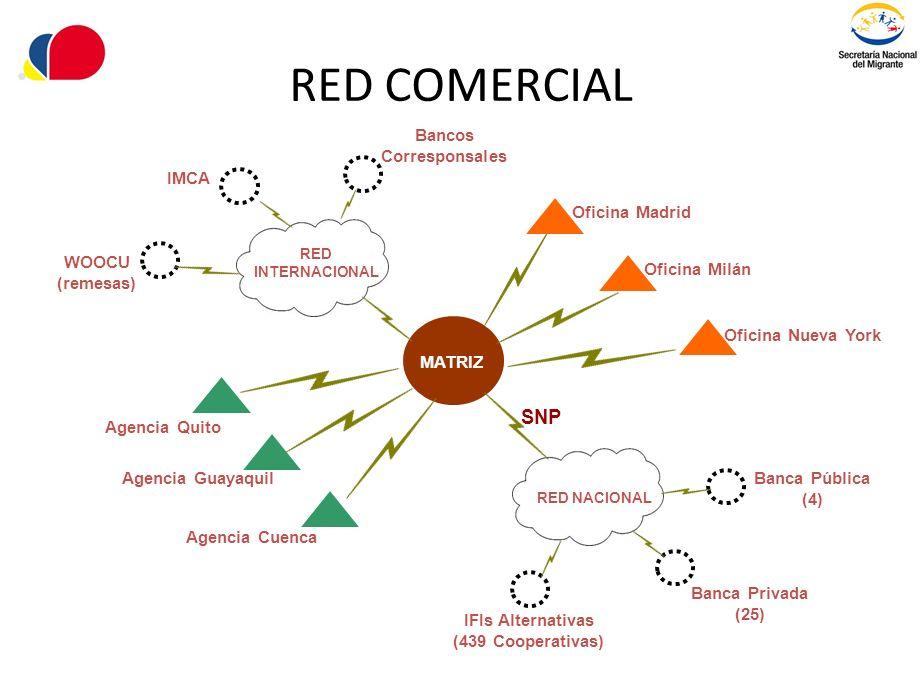 RED COMERCIAL SNP Bancos Corresponsales IMCA Oficina Madrid WOOCU