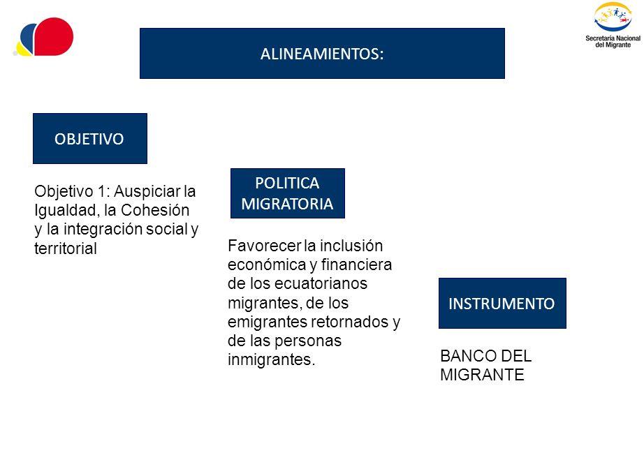 ALINEAMIENTOS: OBJETIVO POLITICA MIGRATORIA INSTRUMENTO