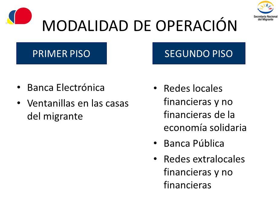 MODALIDAD DE OPERACIÓN