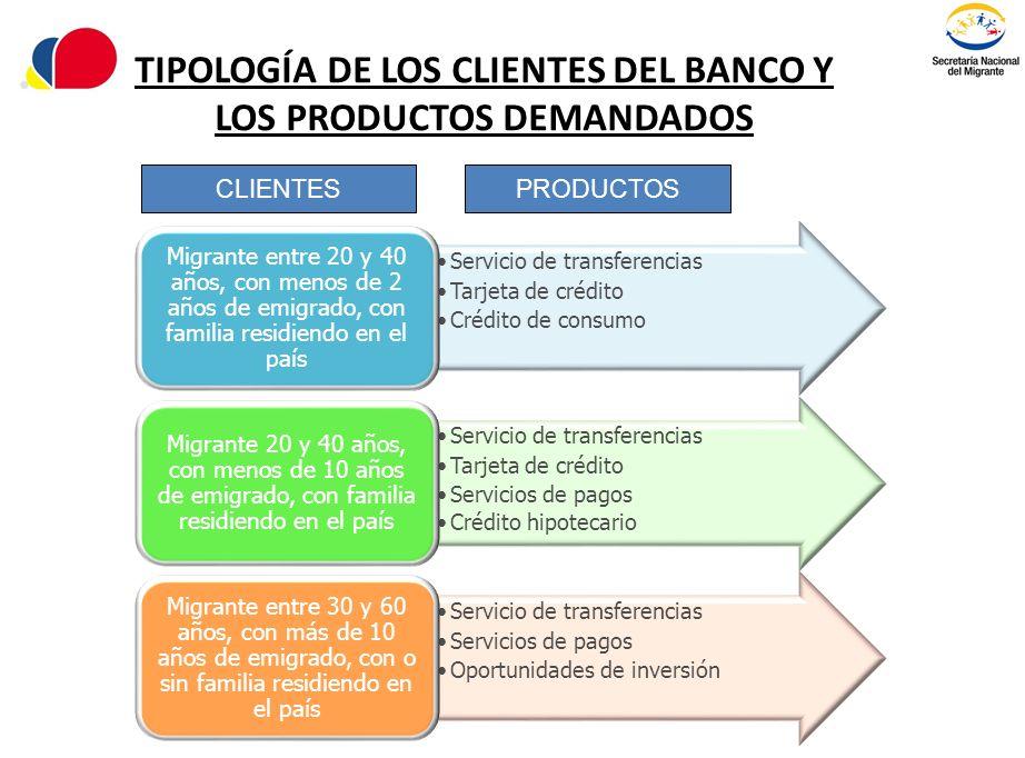 TIPOLOGÍA DE LOS CLIENTES DEL BANCO Y LOS PRODUCTOS DEMANDADOS