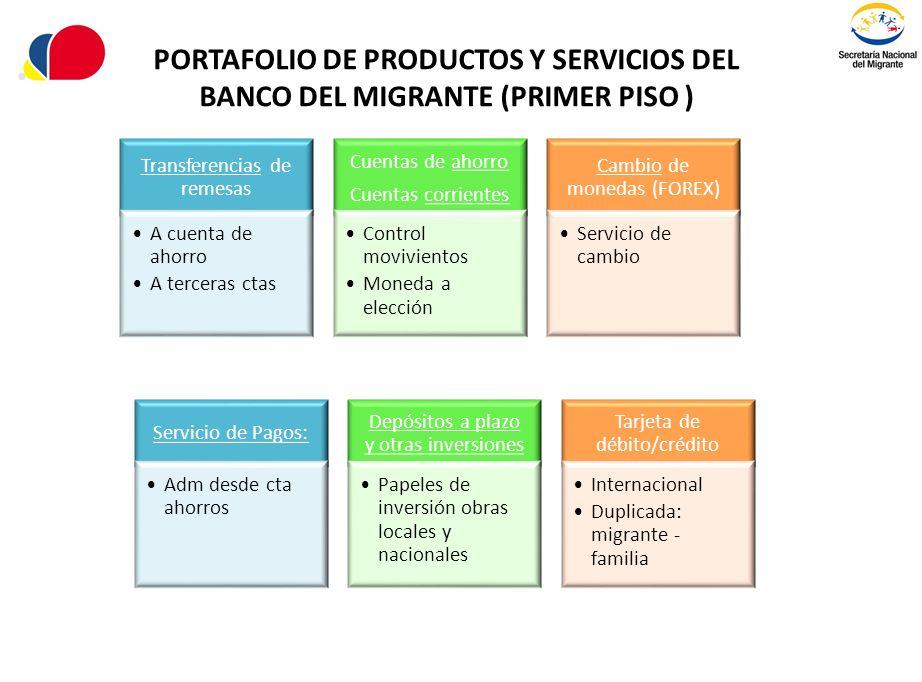 PORTAFOLIO DE PRODUCTOS Y SERVICIOS DEL BANCO DEL MIGRANTE (PRIMER PISO )