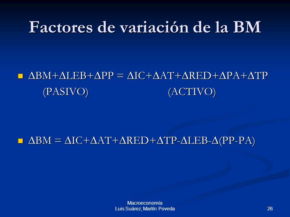 Factores de variación de la BM