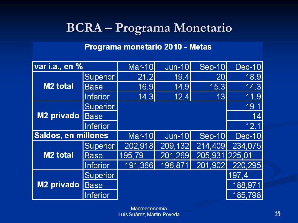 BCRA – Programa Monetario
