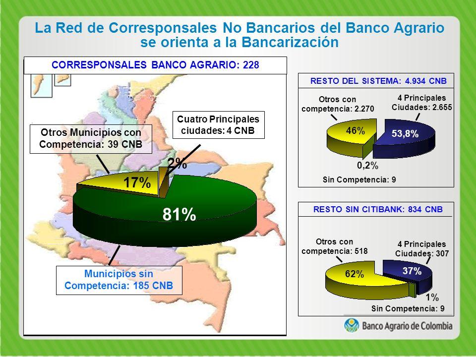 La Red de Corresponsales No Bancarios del Banco Agrario se orienta a la Bancarización