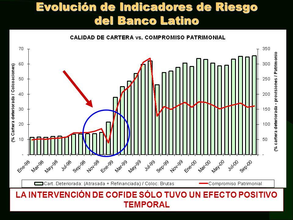 Evolución de Indicadores de Riesgo del Banco Latino
