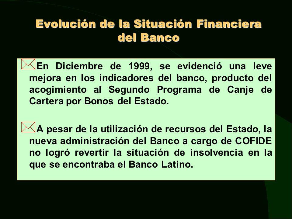 Evolución de la Situación Financiera del Banco