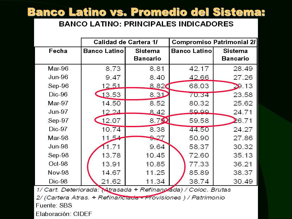 Banco Latino vs. Promedio del Sistema: