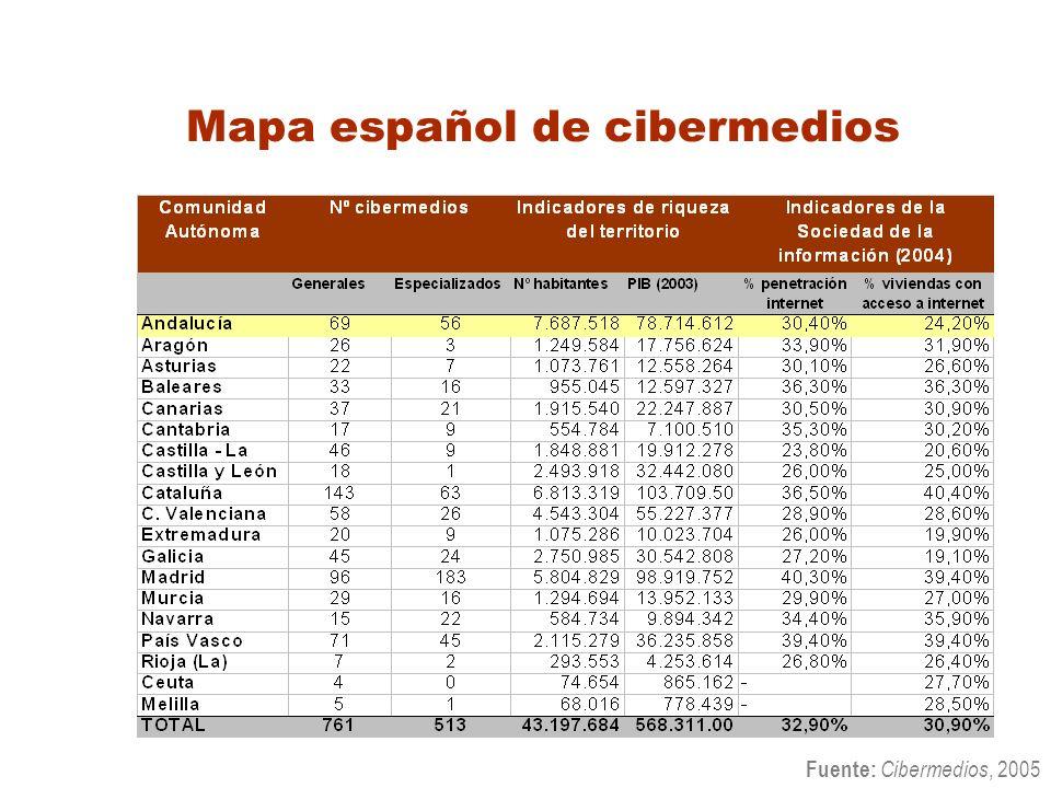 Mapa español de cibermedios