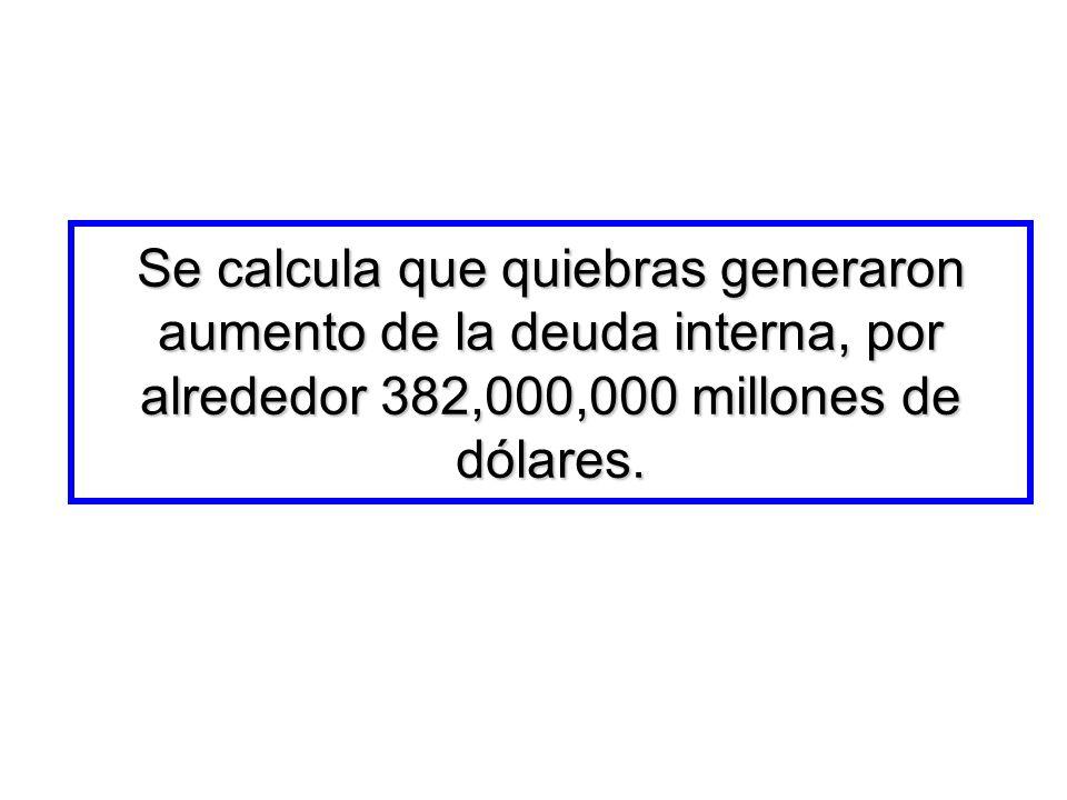Se calcula que quiebras generaron aumento de la deuda interna, por alrededor 382,000,000 millones de dólares.