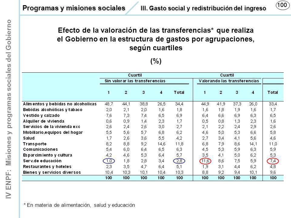 100 100. Programas y misiones sociales III. Gasto social y redistribución del ingreso.