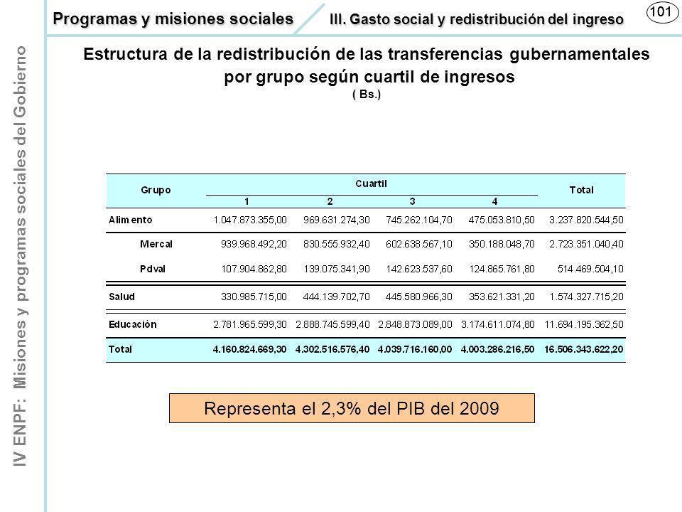 Representa el 2,3% del PIB del 2009