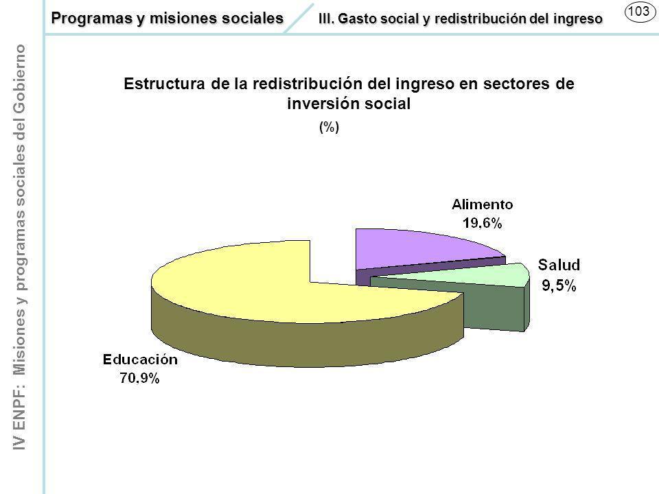 Programas y misiones sociales. III