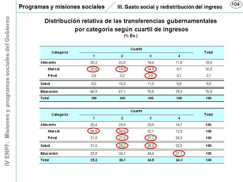 Distribución relativa de las transferencias gubernamentales
