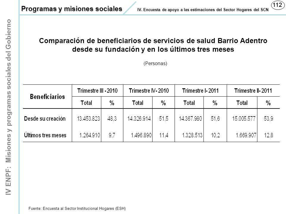 112 112. Programas y misiones sociales IV. Encuesta de apoyo a las estimaciones del Sector Hogares del SCN.