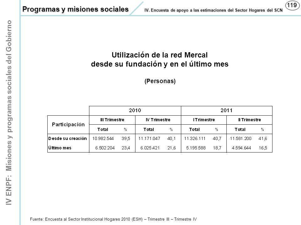 Utilización de la red Mercal desde su fundación y en el último mes