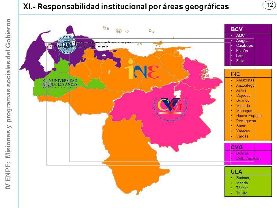 XI.- Responsabilidad institucional por áreas geográficas