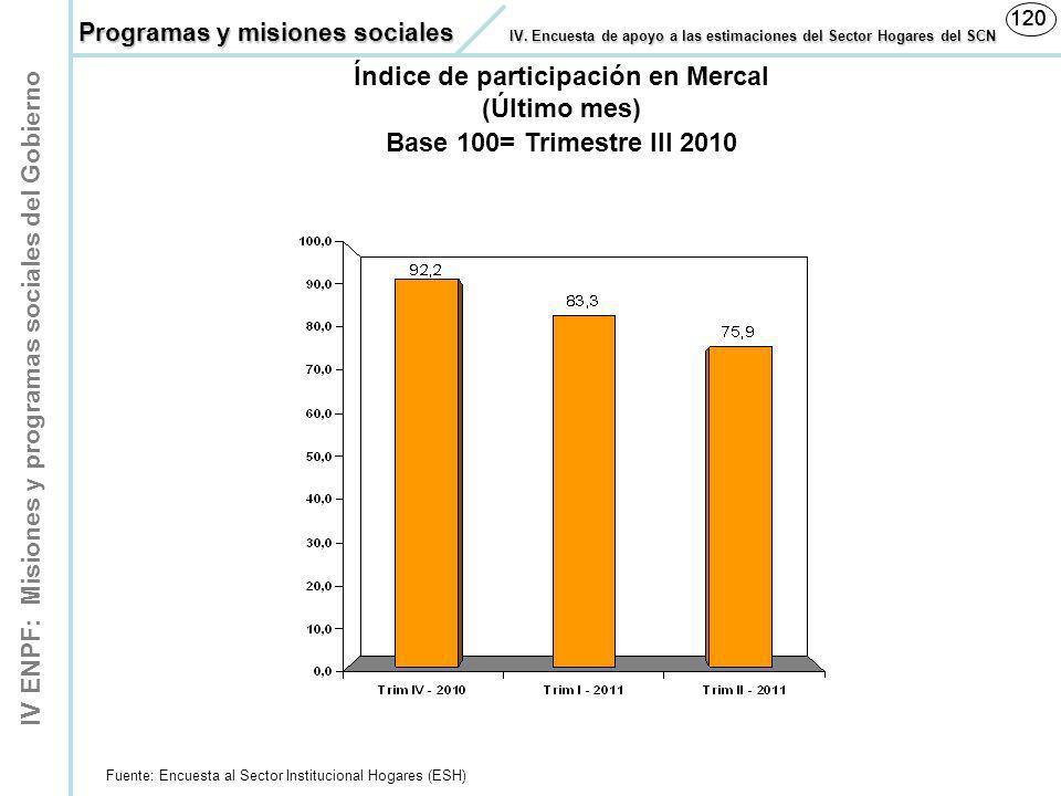 Índice de participación en Mercal