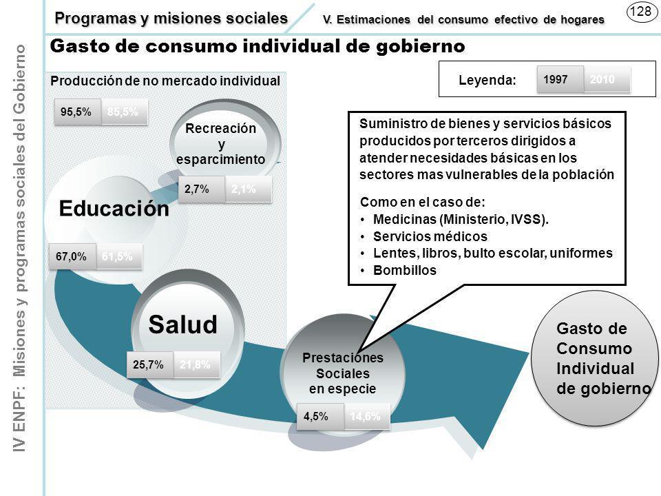 Producción de no mercado individual