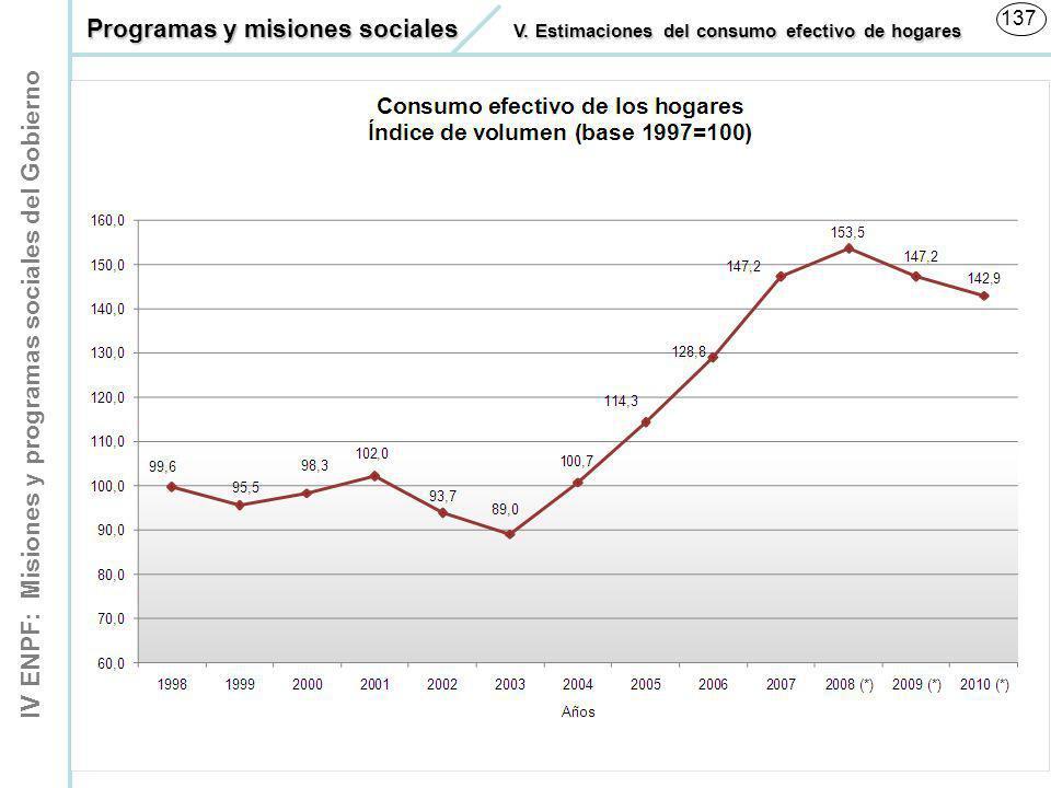 Consumo Efectivo de los Hogares Índice de volumen (base 1997=100)