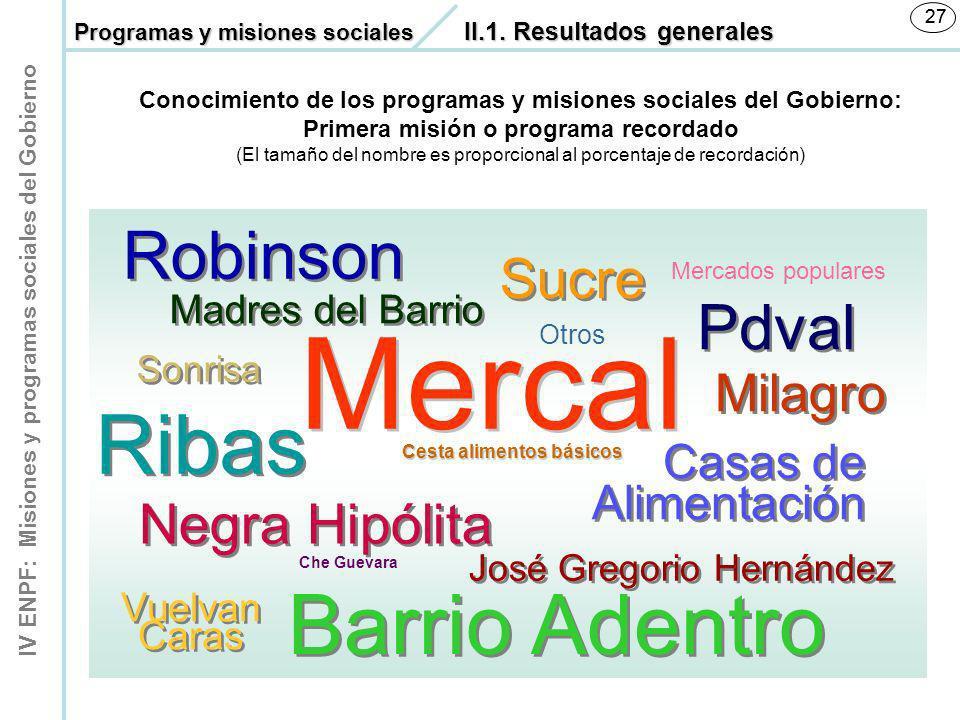 Mercal Barrio Adentro Ribas Robinson Pdval Sucre Negra Hipólita