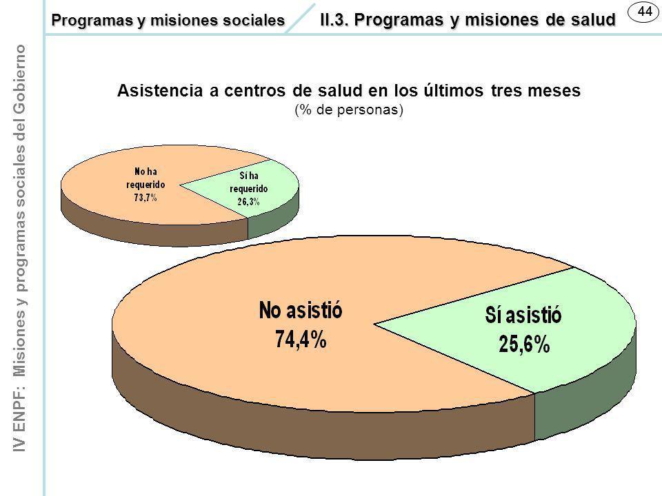 Asistencia a centros de salud en los últimos tres meses