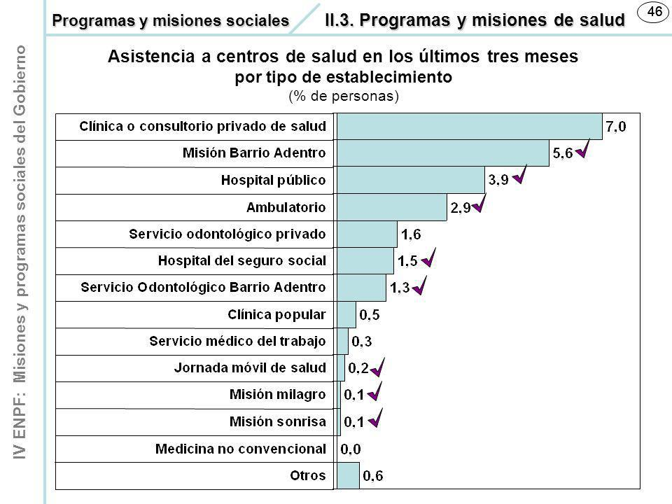 46 46. Programas y misiones sociales II.3. Programas y misiones de salud.