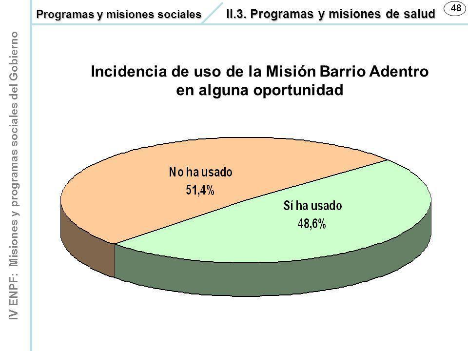 Incidencia de uso de la Misión Barrio Adentro en alguna oportunidad