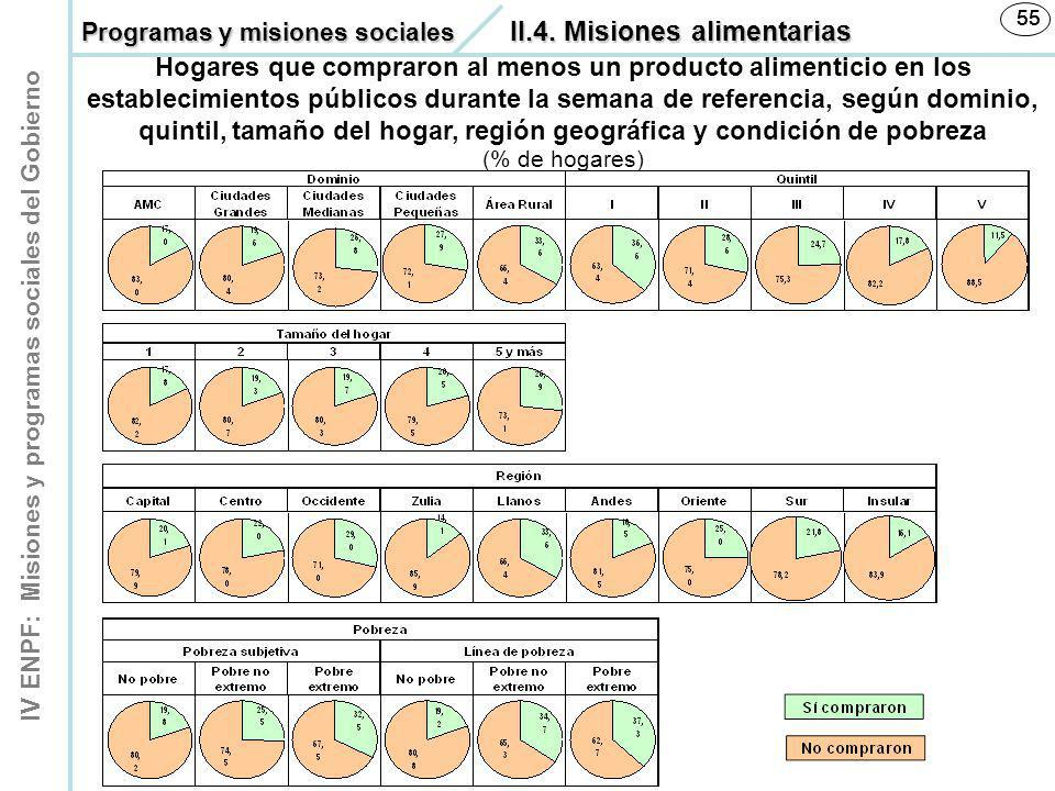 55 55. Programas y misiones sociales II.4. Misiones alimentarias.