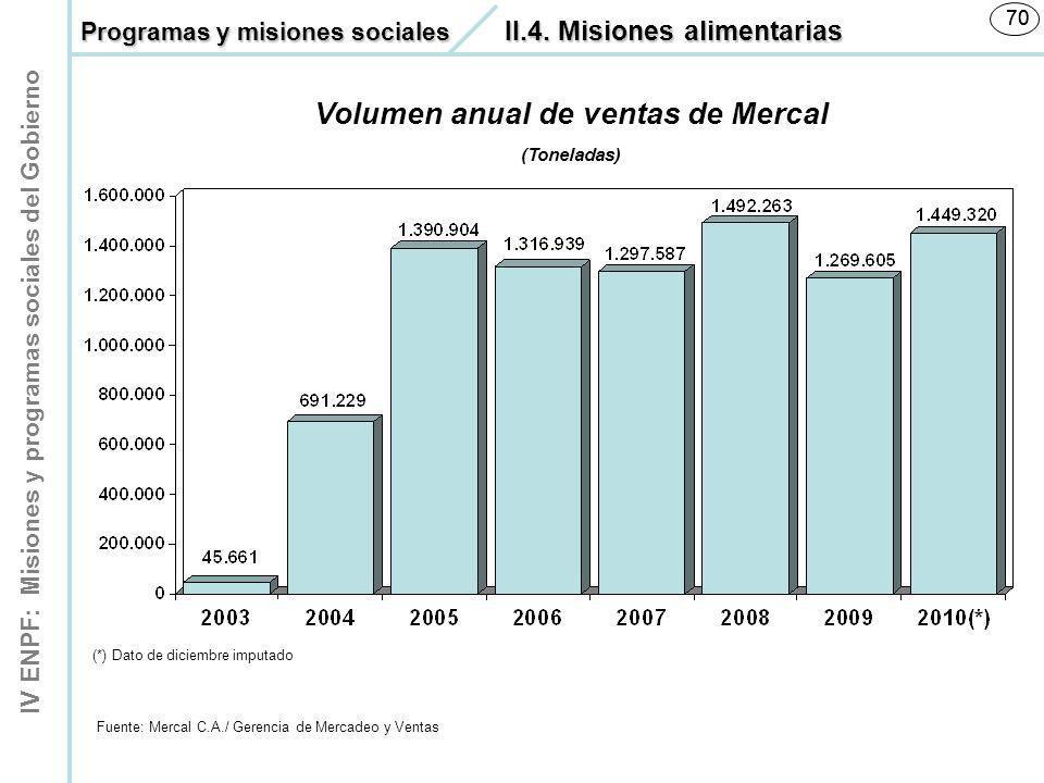 Volumen anual de ventas de Mercal