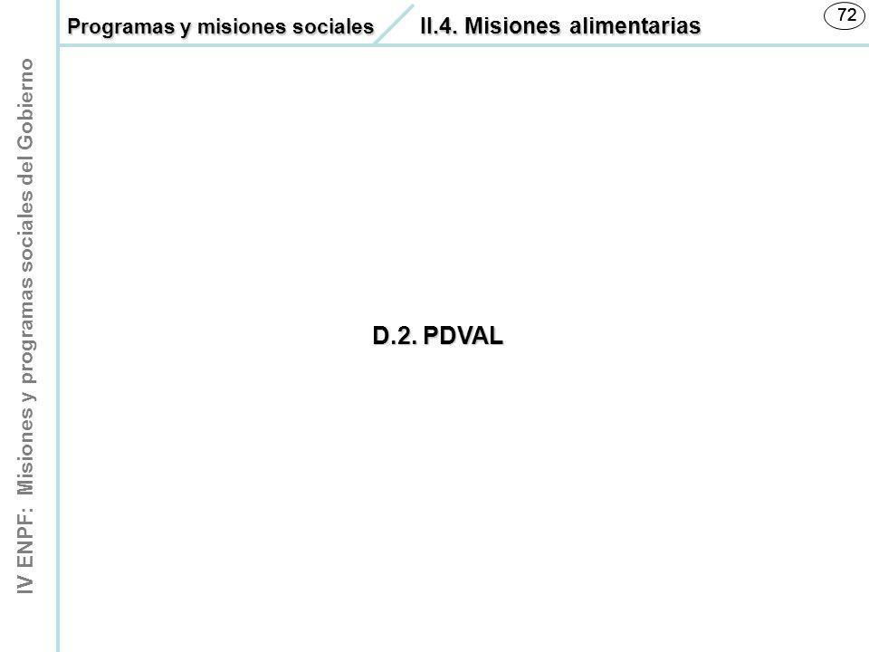 D.2. PDVAL Programas y misiones sociales II.4. Misiones alimentarias
