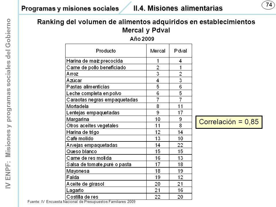 74 74. Programas y misiones sociales II.4. Misiones alimentarias. Ranking del volumen de alimentos adquiridos en establecimientos Mercal y Pdval.