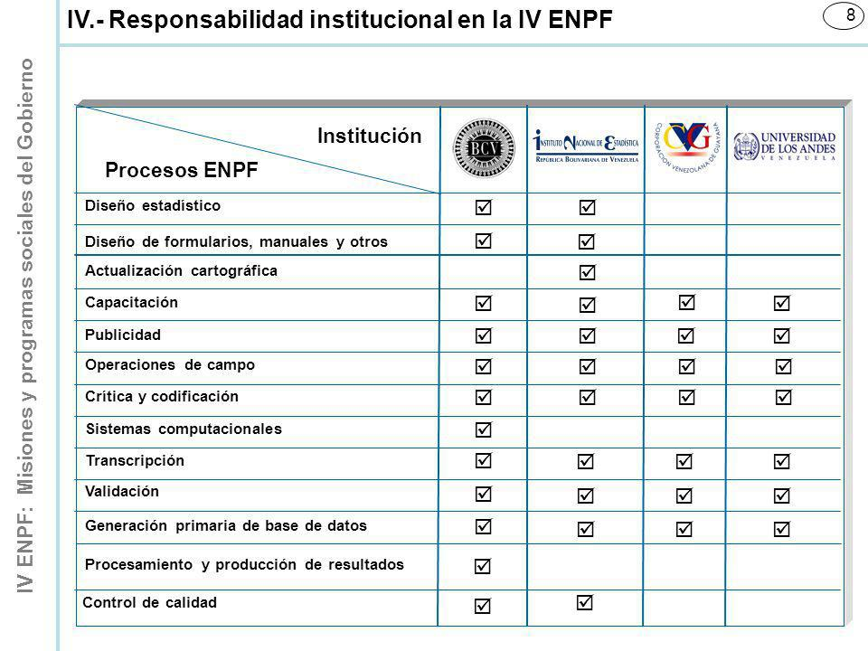 IV.- Responsabilidad institucional en la IV ENPF