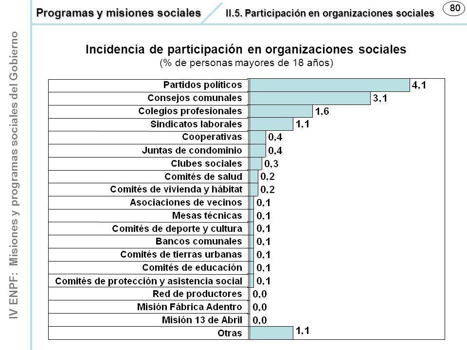 Incidencia de participación en organizaciones sociales