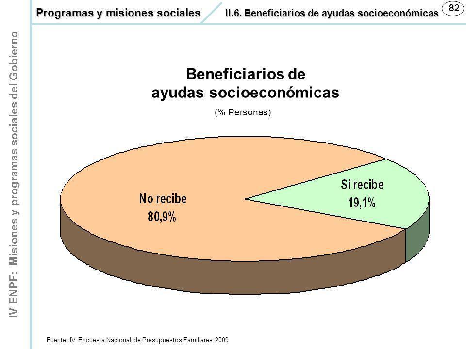 ayudas socioeconómicas