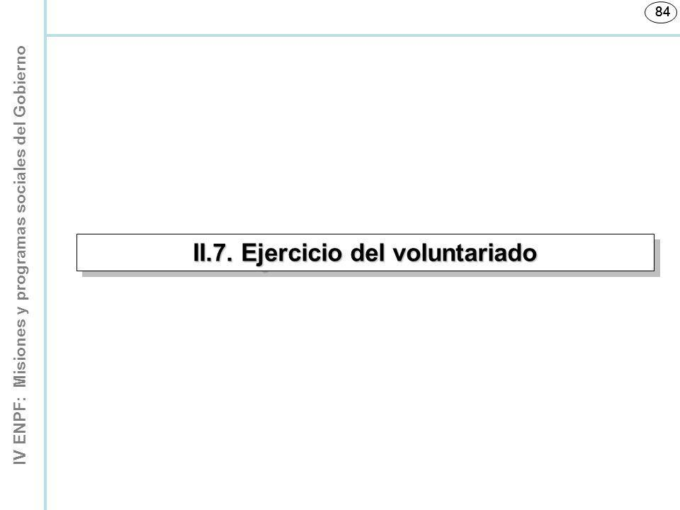 II.7. Ejercicio del voluntariado